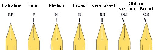 Ukázka základních hrotů plnících per.